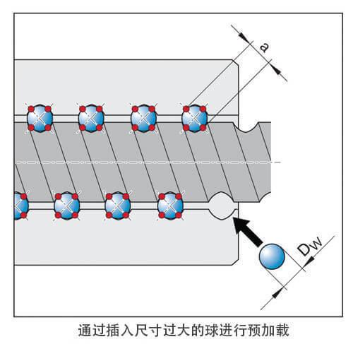 Preloading-Ball-Screw (1)