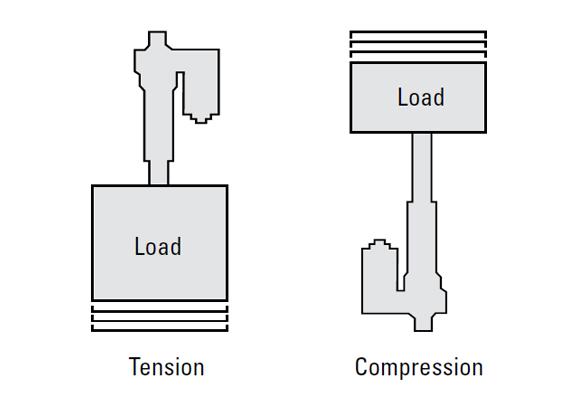 执行器上的拉伸载荷和压缩载荷之间有什么区别?