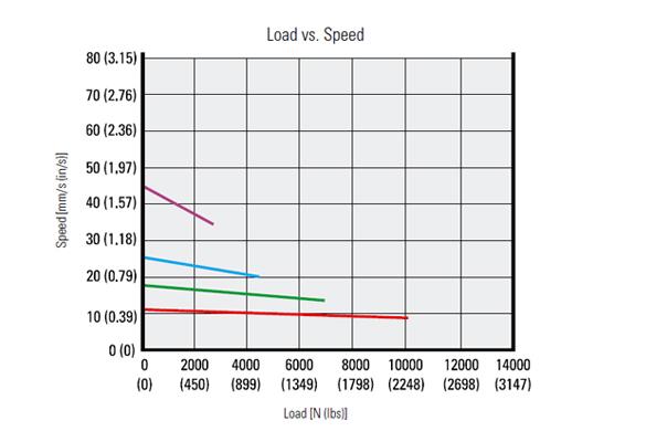 工业执行器的最大/最小线速度是多少?