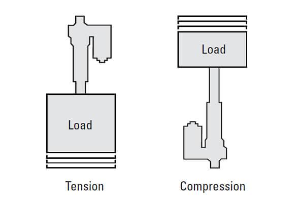电动推杆上的拉伸载荷和压缩载荷之间有什么区别?