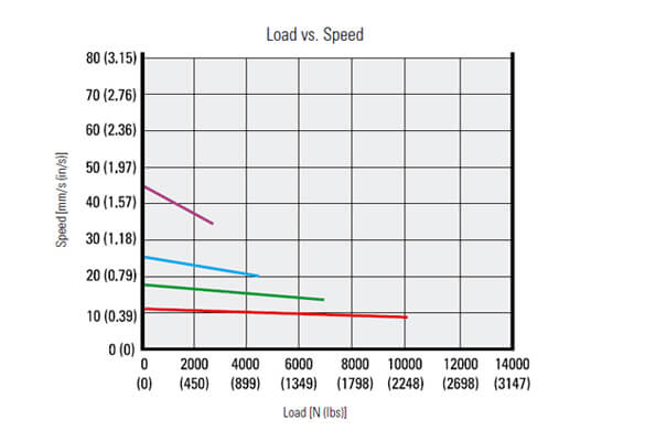 工业电动推杆的最大/最小线速度是多少?