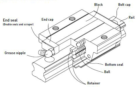 Hiwin-Linear-Bearing-Exploded