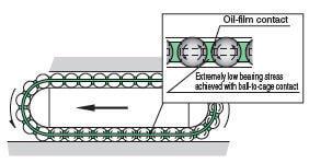 是什么使直线导轨适合高温使用?