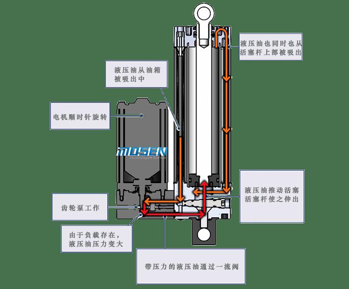 液压电动推杆内部结构